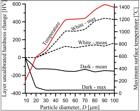 Effect of particle size on tribochemical layer hardness. Copyright George K. Nikas