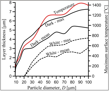 Effect of particle size on tribochemical layer thickness. Copyright George K. Nikas