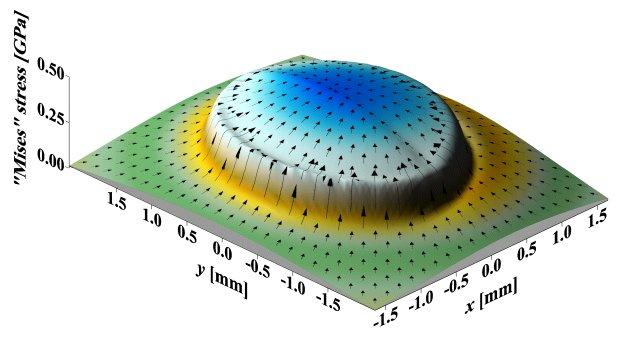 Distribution of the von Mises stress, 55 microns below the surface of the roller. Copyright George K. Nikas